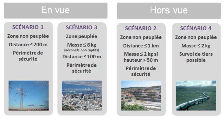 drone-scenario-predefinis